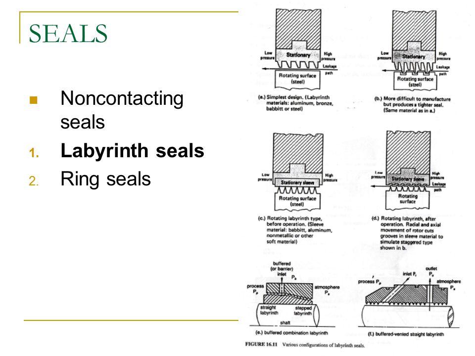 SEALS Noncontacting seals 1. Labyrinth seals 2. Ring seals
