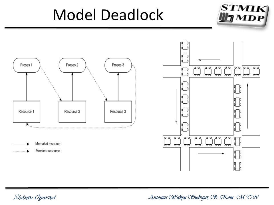 Sistem Operasi Antonius Wahyu Sudrajat, S. Kom., M.T.I Model Deadlock