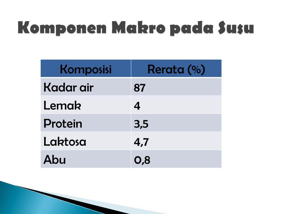 KomposisiRerata (%) Kadar air87 Lemak4 Protein3,5 Laktosa4,7 Abu0,8