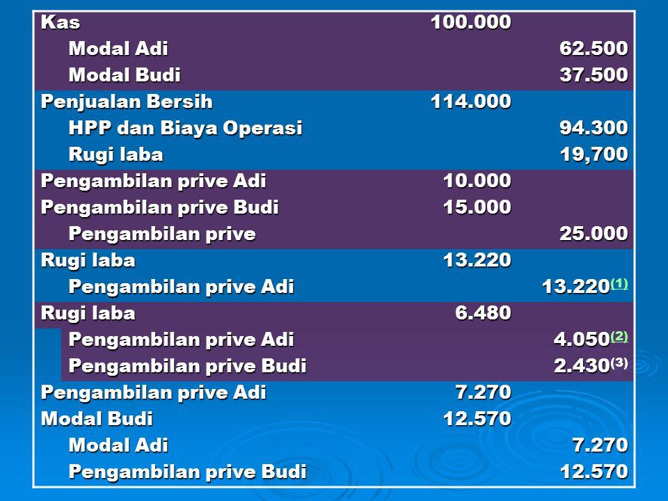 Kas100.000 Modal Adi 62.500 Modal Budi 37.500 Penjualan Bersih 114.000 HPP dan Biaya Operasi 94.300 Rugi laba 19,700 Pengambilan prive Adi 10.000 Peng