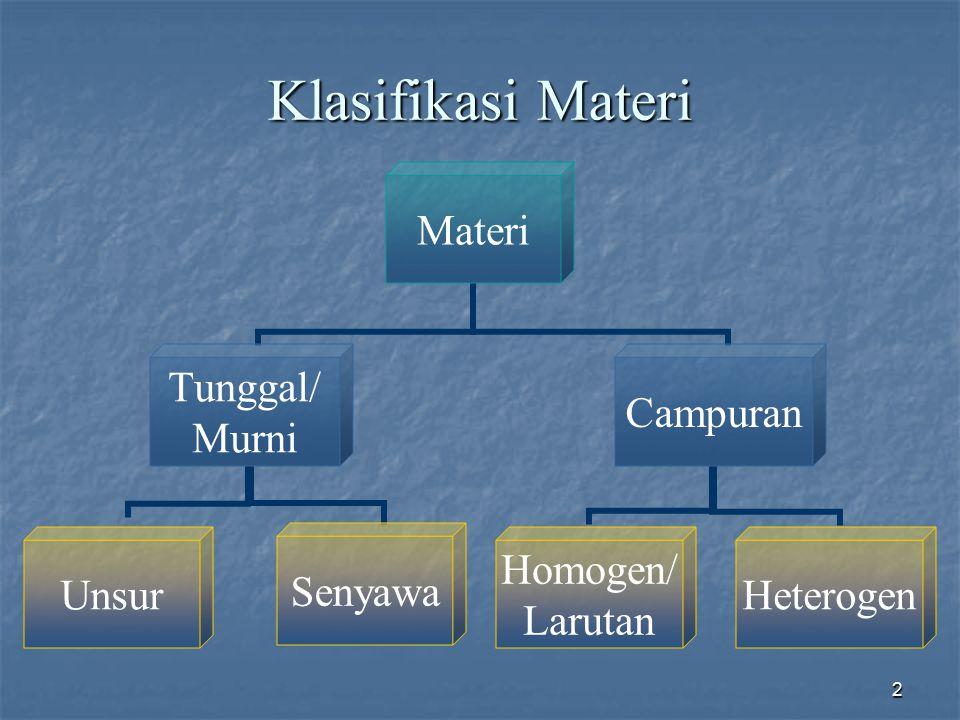 2 Klasifikasi Materi Materi Tunggal/ Murni UnsurSenyawa Campuran Homogen/ Larutan Heterogen