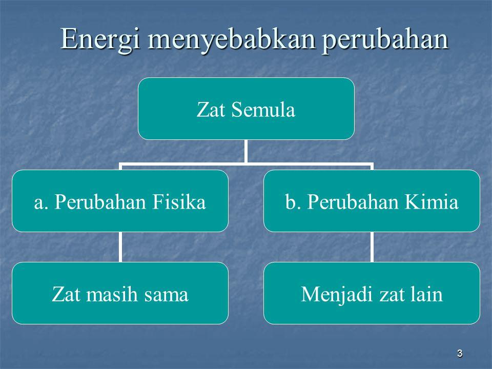 3 Energi menyebabkan perubahan Zat Semula a. Perubahan Fisika Zat masih sama b. Perubahan Kimia Menjadi zat lain