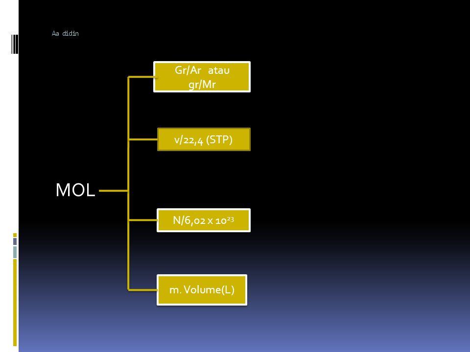  MOL: Satu mol zat adalah banyak zat tersebut yang mengandung 6,02 x 10 23 (L) butir partikel ( atom/molekul/ion dll )