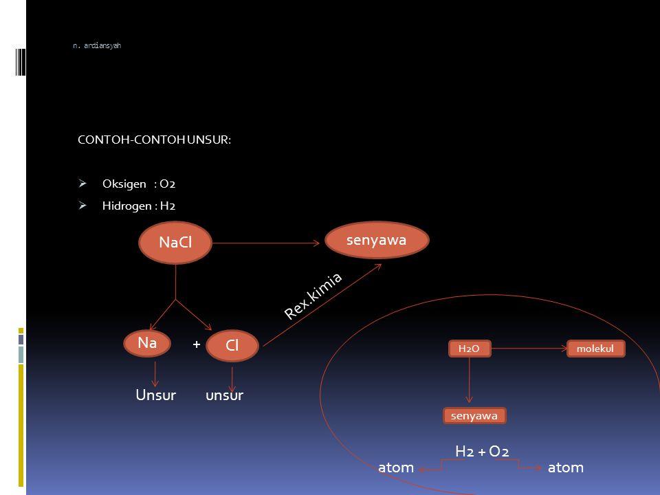 Nurdin Ardiansyah  Atom adalah bagian terkecil yang menyusun unsur.