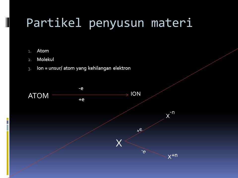 Partikel penyusun materi 1.Atom 2. Molekul 3.
