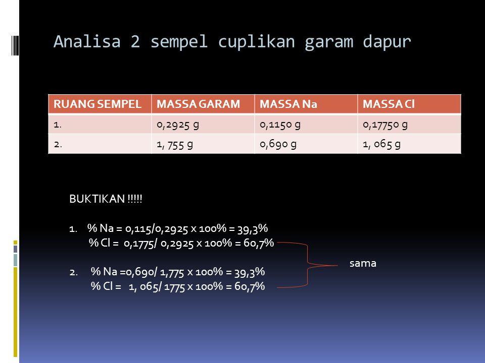 Analisa 2 sempel cuplikan garam dapur RUANG SEMPELMASSA GARAMMASSA NaMASSA Cl 1.0,2925 g0,1150 g0,17750 g 2.1, 755 g0,690 g1, 065 g BUKTIKAN !!!!.