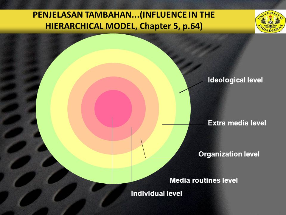 LOGO PENJELASAN TAMBAHAN...(INFLUENCE IN THE HIERARCHICAL MODEL, Chapter 5, p.64) Individual level Media routines level Organization level Extra media