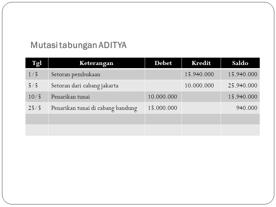Mutasi tabungan ADITYA TglKeteranganDebetKreditSaldo 1/5Setoran pembukaan15.940.000 5/5Setoran dari cabang jakarta10.000.00025.940.000 10/5Penarikan t