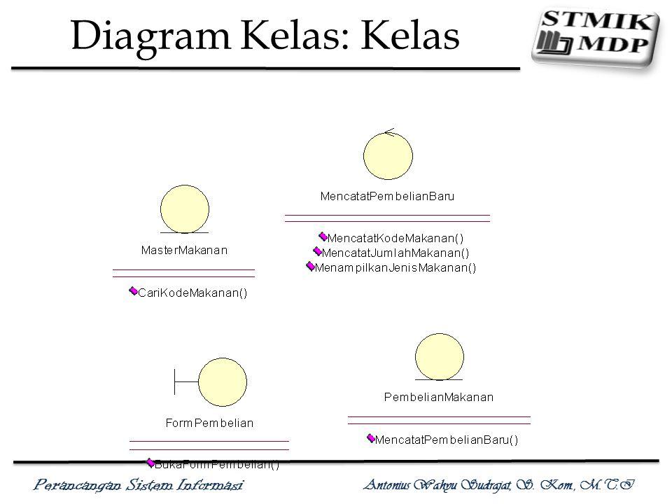 Perancangan Sistem Informasi Antonius Wahyu Sudrajat, S. Kom., M.T.I Diagram Kelas: Atribut