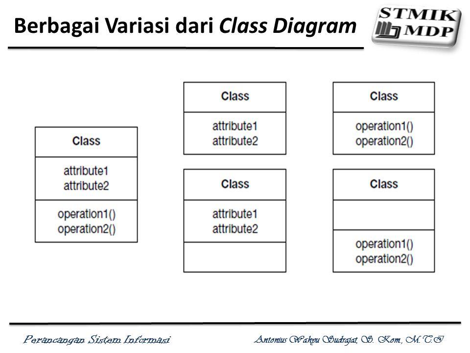Perancangan Sistem Informasi Antonius Wahyu Sudrajat, S. Kom., M.T.I Gambar Sebuah Kelas (Class)