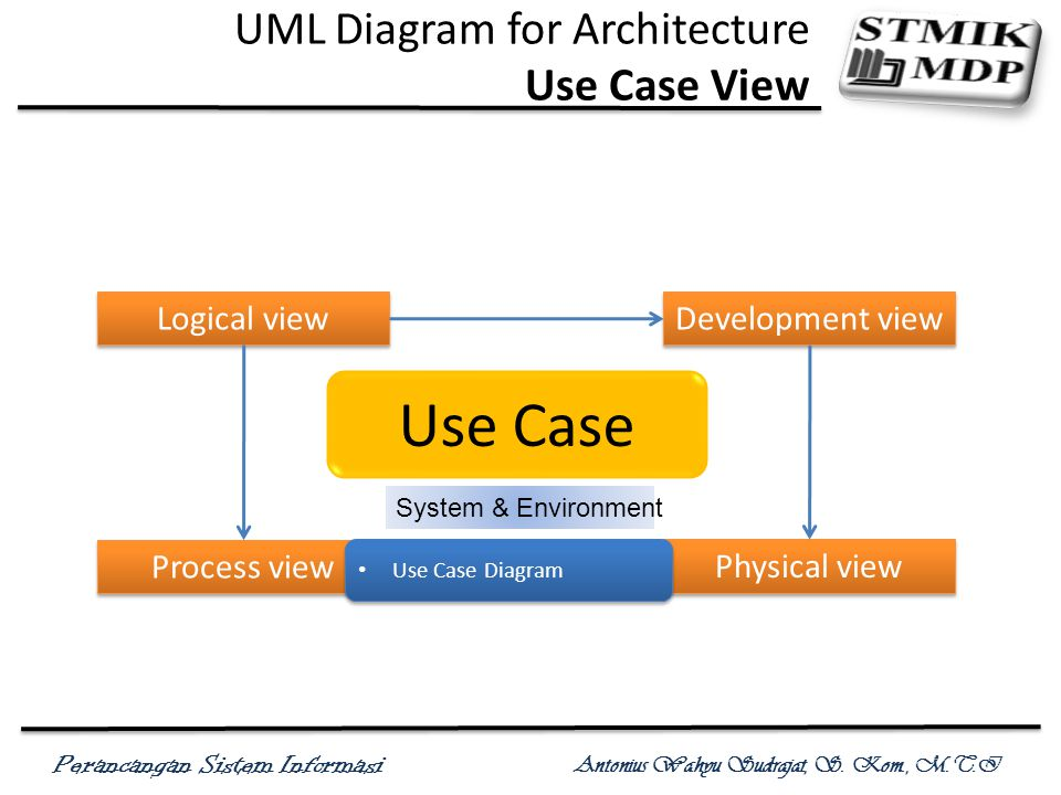 Perancangan Sistem Informasi Antonius Wahyu Sudrajat, S. Kom., M.T.I UML Diagram for Architecture Use Case View Use Case System & Environment Logical