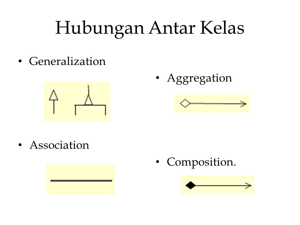 Generalization Association Aggregation Composition.