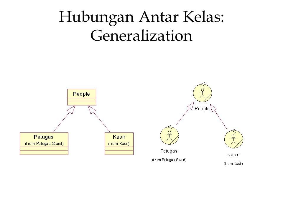Hubungan Antar Kelas: Association Asosiasi merupakan sarana untuk berkomunikasi, baik antar use-cases, actor, kelas maupun interface.