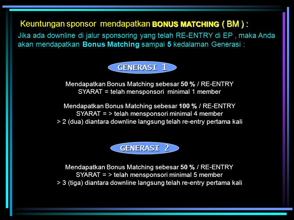 BONUS MATCHING ( BM ) : Keuntungan sponsor mendapatkan BONUS MATCHING ( BM ) : Jika ada downline di jalur sponsoring yang telah RE-ENTRY di EP, maka Anda akan mendapatkan Bonus Matching sampai 5 kedalaman Generasi : Mendapatkan Bonus Matching sebesar 50 % / RE-ENTRY SYARAT = telah mensponsori minimal 1 member GENERASI 1 Mendapatkan Bonus Matching sebesar 100 % / RE-ENTRY SYARAT = > telah mensponsori minimal 4 member > 2 (dua) diantara downline langsung telah re-entry pertama kali GENERASI 2 Mendapatkan Bonus Matching sebesar 50 % / RE-ENTRY SYARAT = > telah mensponsori minimal 5 member > 3 (tiga) diantara downline langsung telah re-entry pertama kali