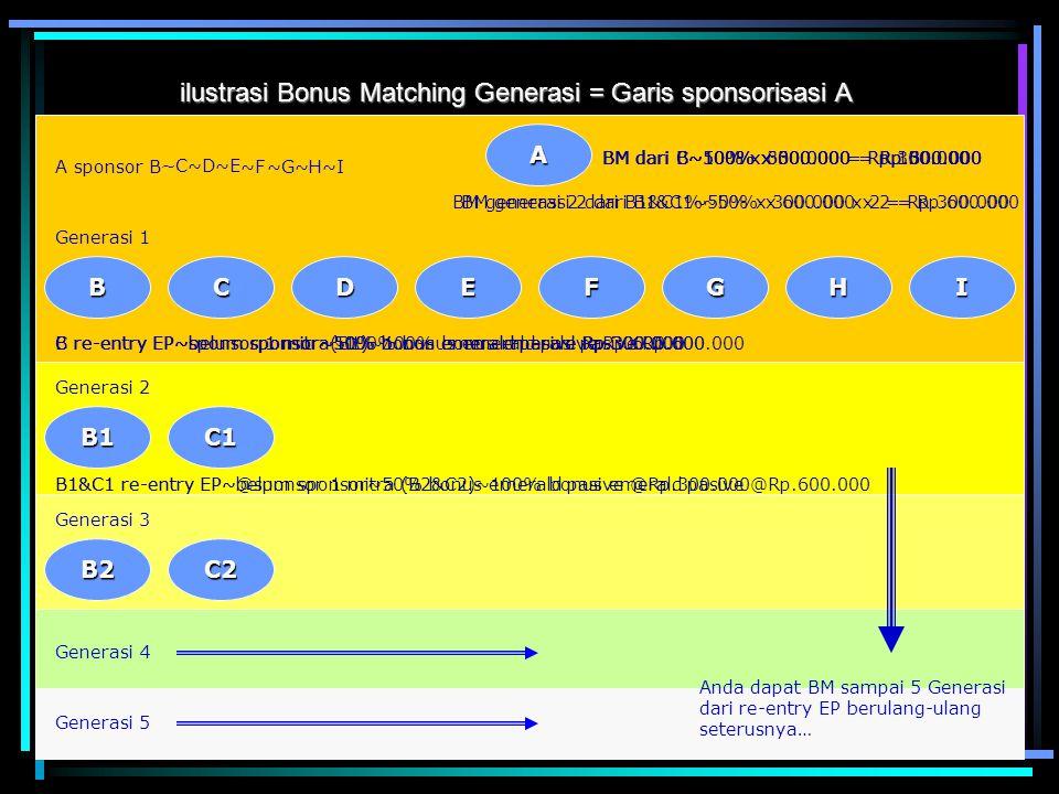 ilustrasi Bonus Matching Generasi = Garis sponsorisasi A A B Generasi 1 B re-entry EP~belum sponsor~50% bonus emerald pasive Rp.300.000 A sponsor B BM