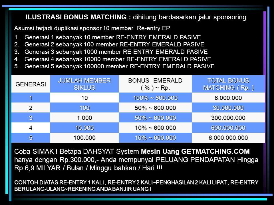 ILUSTRASI BONUS MATCHING : dihitung berdasarkan jalur sponsoring Asumsi terjadi duplikasi sponsor 10 member Re-entry EP 1. 1.Generasi 1 sebanyak 10 me