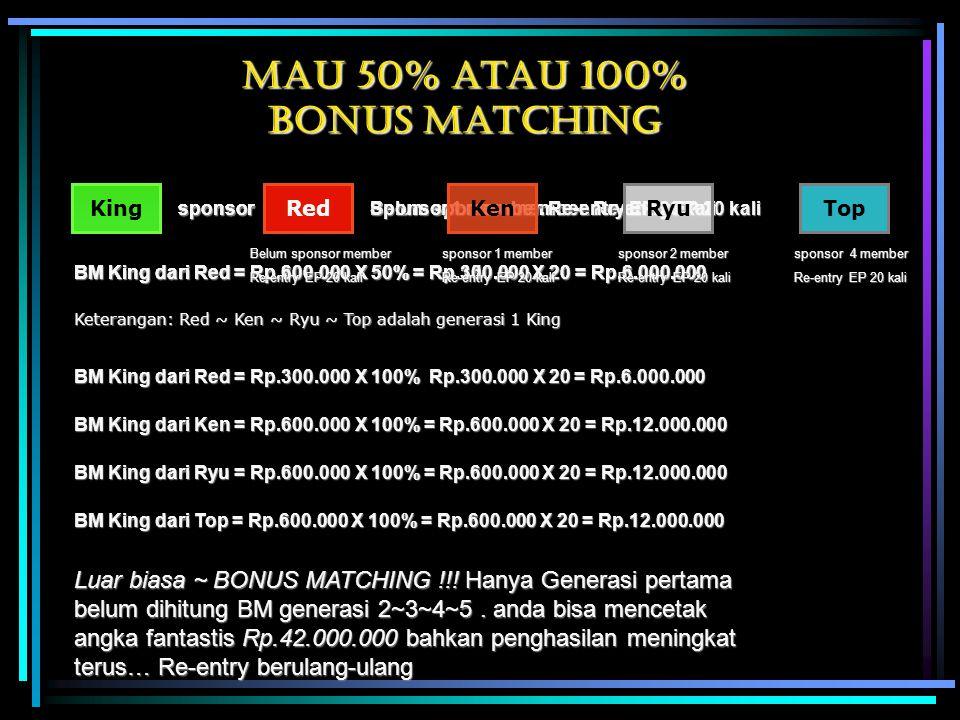 Mau 50% atau 100% bonus matching KingRed sponsor Belum sponsor member. Re-entry EP 20 kali BM King dari Red = Rp.300.000 X 50% = Rp.150.000 X 20 = Rp.