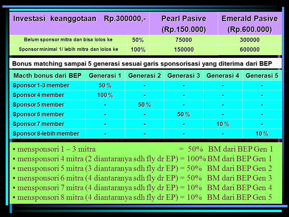 Investasi keanggotaan Rp.300000,- Pearl Pasive (Rp.150.000) Emerald Pasive (Rp.600.000) Belum sponsor mitra dan bisa lolos ke 50%75000300000 Sponsor minimal 1/ lebih mitra dan lolos ke 100%150000600000 Bonus matching sampai 5 generasi sesuai garis sponsorisasi yang diterima dari BEP Macth bonus dari BEP Generasi 1 Generasi 2 Generasi 3 Generasi 4 Generasi 5 Sponsor 1-3 member 50 % ---- Sponsor 4 member 100 % ---- Sponsor 5 member - 50 % --- Sponsor 6 member -- 50 % -- Sponsor 7 member --- 10 % - Sponsor 8-lebih member ---- 10 % mensponsori 1 – 3 mitra = 50% BM dari BEP Gen 1 mensponsori 4 mitra (2 diantaranya sdh fly dr EP) = 100% BM dari BEP Gen 1 mensponsori 5 mitra (3 diantaranya sdh fly dr EP) = 50% BM dari BEP Gen 2 mensponsori 6 mitra (4 diantaranya sdh fly dr EP) = 50% BM dari BEP Gen 3 mensponsori 7 mitra (4 diantaranya sdh fly dr EP) = 10% BM dari BEP Gen 4 mensponsori 8 mitra (4 diantaranya sdh fly dr EP) = 10% BM dari BEP Gen 5