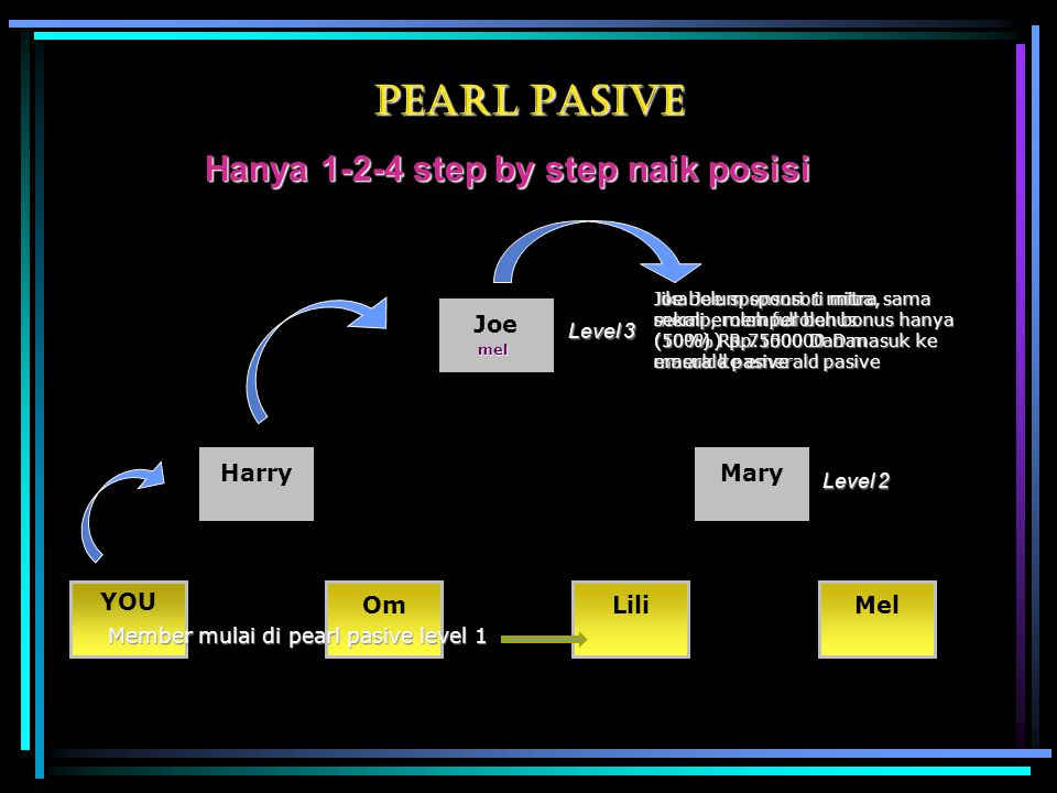 Pearl PASIVE Hanya 1-2-4 step by step naik posisi Joe MaryHarry YOU OmLiliMel Level 3 Level 2 Member mulai di pearl pasive level 1 Jika Joe sponsori 1