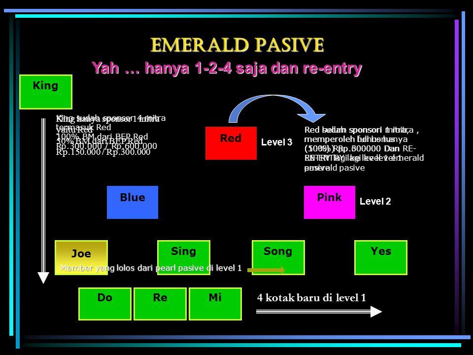 emerald PASIVE Yah … hanya 1-2-4 saja dan re-entry Red PinkBlue Joe SingSongYes Level 3 Level 2 Member yang lolos dari pearl pasive di level 1 Red sudah sponsori 1 mitra, memperoleh full bonus (100%) Rp.600000 Dan RE- ENTRY lagi ke level 1 emerald pasive Red belum sponsori mitra, memperoleh bonus hanya (50%) Rpp.300000 Dan RE-ENTRY lagi ke level 1 emerald pasive King King hanya sponsor 1 mitra yaitu Red 50% BM dari BEP Red Rp.150.000 / Rp.300.000 King sudah sponsor 4 mitra termasuk Red 100% BM dari BEP Red Rp.300.000 / Rp.600.000 DoReMi 4 kotak baru di level 1