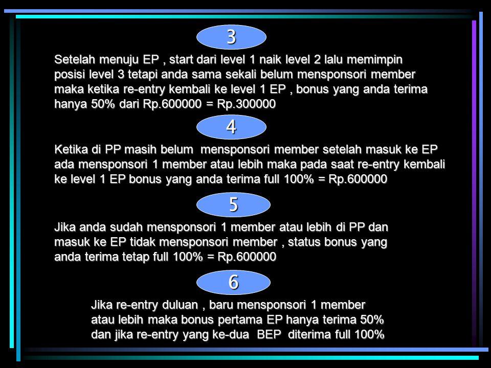 3 Setelah menuju EP, start dari level 1 naik level 2 lalu memimpin posisi level 3 tetapi anda sama sekali belum mensponsori member maka ketika re-entr