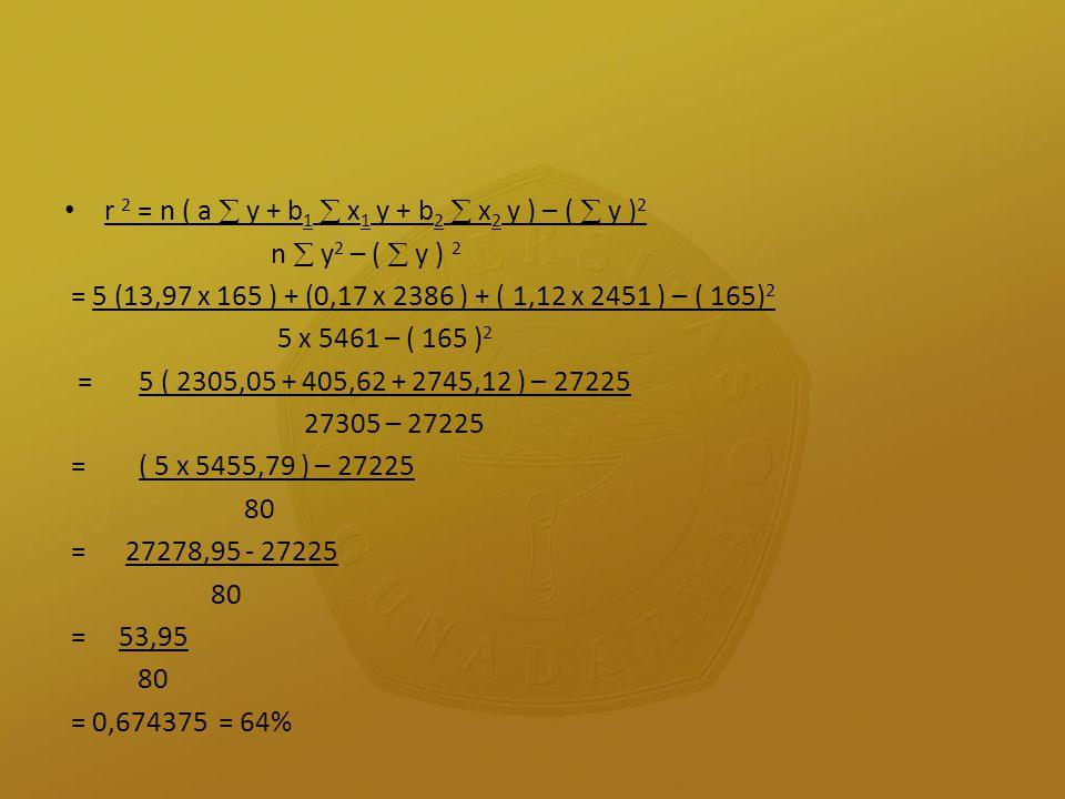 r 2 = n ( a  y + b 1  x 1 y + b 2  x 2 y ) – (  y ) 2 n  y 2 – (  y ) 2 = 5 (13,97 x 165 ) + (0,17 x 2386 ) + ( 1,12 x 2451 ) – ( 165) 2 5 x 546