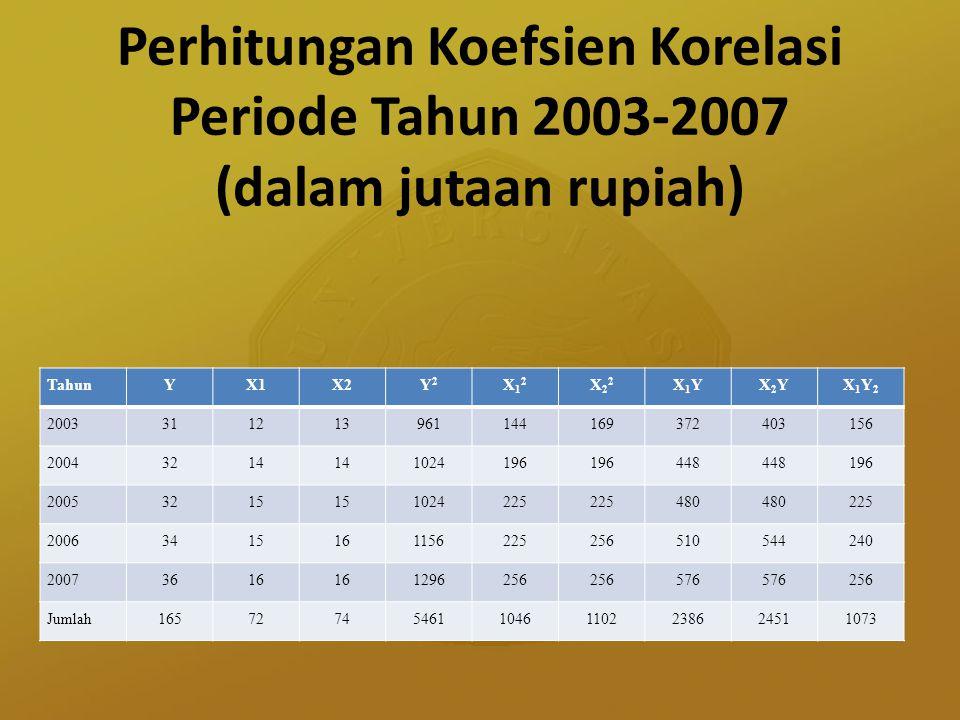 Perhitungan Koefsien Korelasi Periode Tahun 2003-2007 (dalam jutaan rupiah) TahunYX1X2Y2Y2 X12X12 X22X22 X1YX1YX2YX2YX1Y2X1Y2 200331121396114416937240