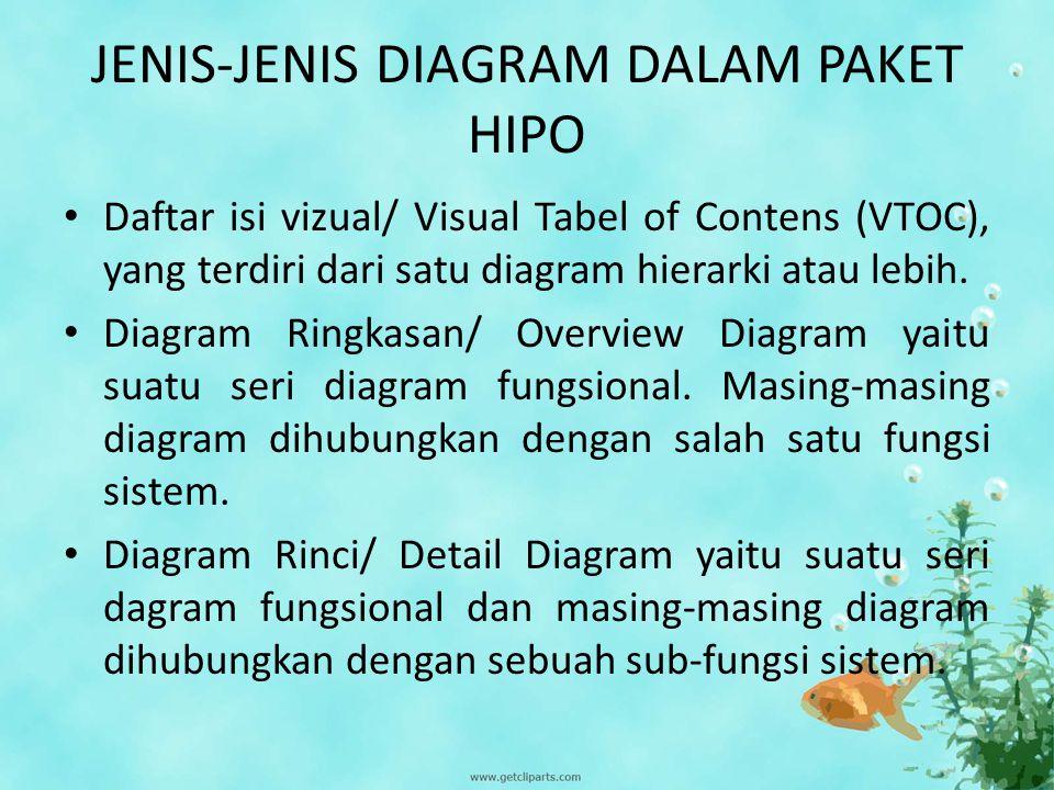 Daftar isi vizual/ Visual Tabel of Contens (VTOC) VTOC menggambarkan seluruh program HIPO baik rinci maupun ringkasan yang terstruktur.