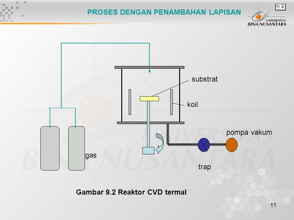 11 Gambar 9.2 Reaktor CVD termal PROSES DENGAN PENAMBAHAN LAPISAN gas koil trap pompa vakum substrat
