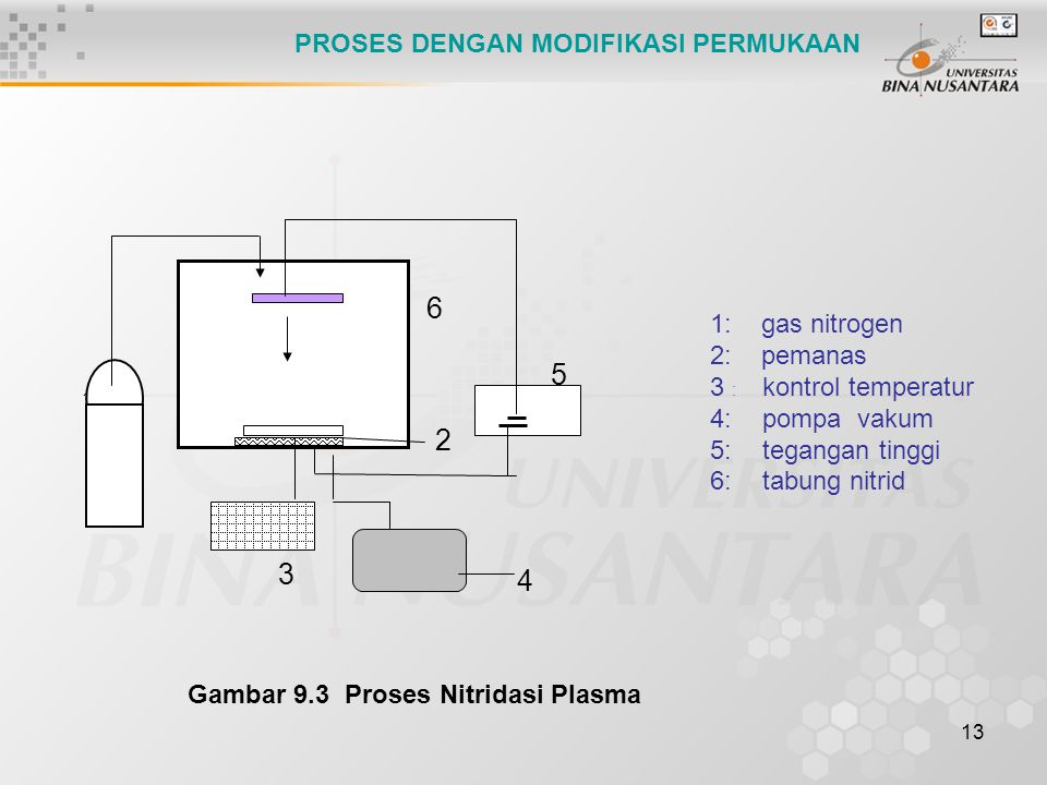 13 Gambar 9.3 Proses Nitridasi Plasma PROSES DENGAN MODIFIKASI PERMUKAAN 1 2 3 4 5 6 1: gas nitrogen 2: pemanas 3 : kontrol temperatur 4: pompa vakum