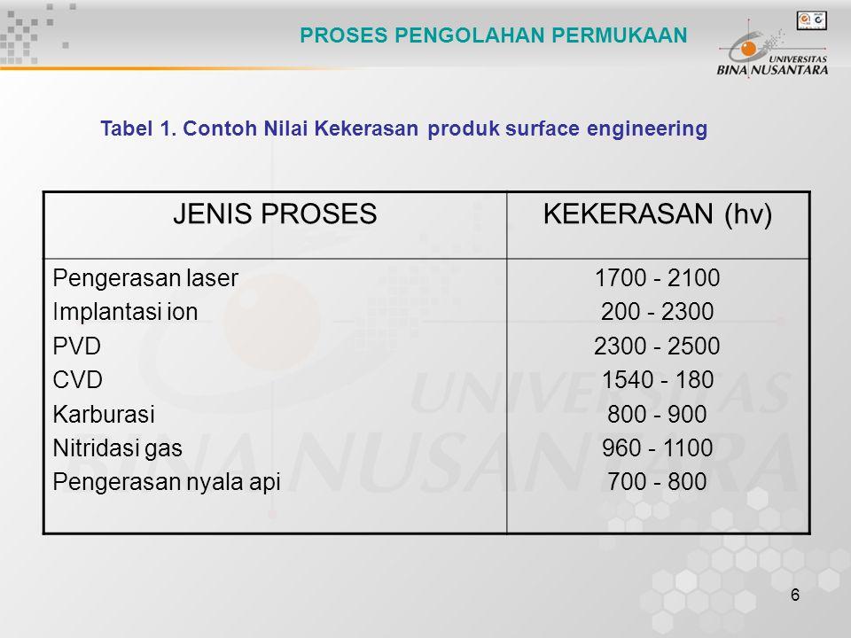 6 JENIS PROSESKEKERASAN (hv) Pengerasan laser Implantasi ion PVD CVD Karburasi Nitridasi gas Pengerasan nyala api 1700 - 2100 200 - 2300 2300 - 2500 1