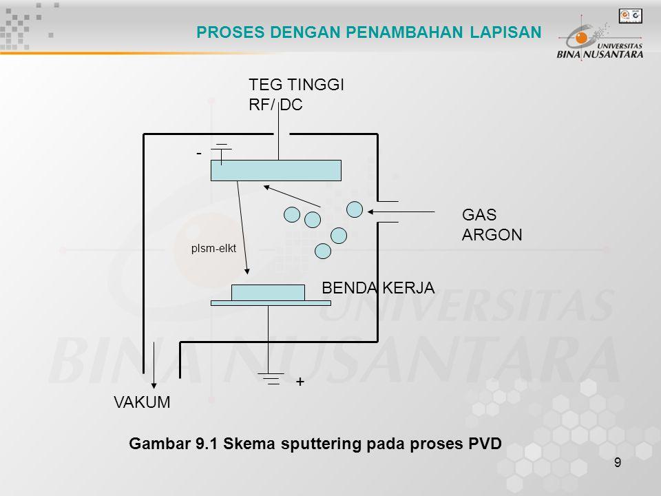 10 DEPOSISI UAP SECARA KIMIA -CVD CVD adalah prosesdeposisi zat pada permukaan panas melalui reaksi kimia dari fasa uap atau gas dalam bentuk pemindahan atom atau molekul atau keduanya.
