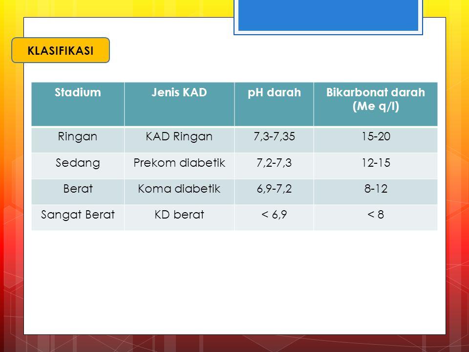 StadiumJenis KADpH darahBikarbonat darah (Me q/l) RinganKAD Ringan7,3-7,3515-20 SedangPrekom diabetik7,2-7,312-15 BeratKoma diabetik6,9-7,28-12 Sangat BeratKD berat< 6,9< 8 KLASIFIKASI