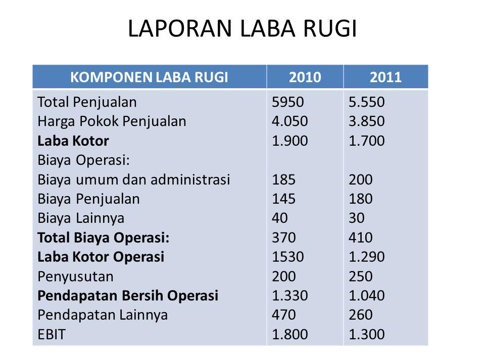 LAPORAN LABA RUGI KOMPONEN LABA RUGI20102011 Total Penjualan Harga Pokok Penjualan Laba Kotor Biaya Operasi: Biaya umum dan administrasi Biaya Penjual