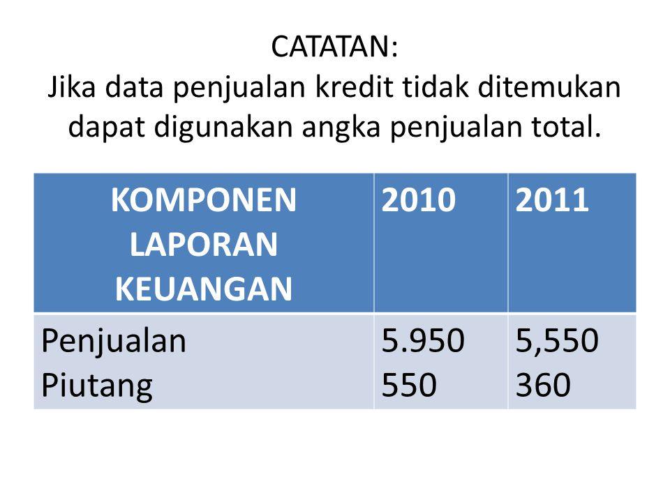 CATATAN: Jika data penjualan kredit tidak ditemukan dapat digunakan angka penjualan total. KOMPONEN LAPORAN KEUANGAN 20102011 Penjualan Piutang 5.950