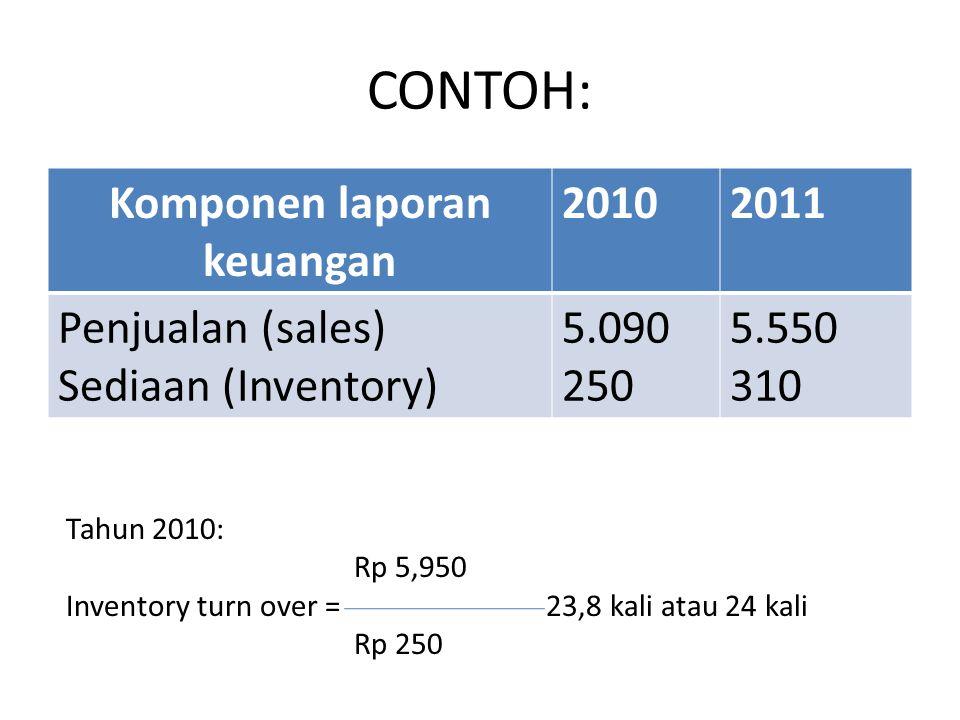 CONTOH: Komponen laporan keuangan 20102011 Penjualan (sales) Sediaan (Inventory) 5.090 250 5.550 310 Tahun 2010: Rp 5,950 Inventory turn over =23,8 ka