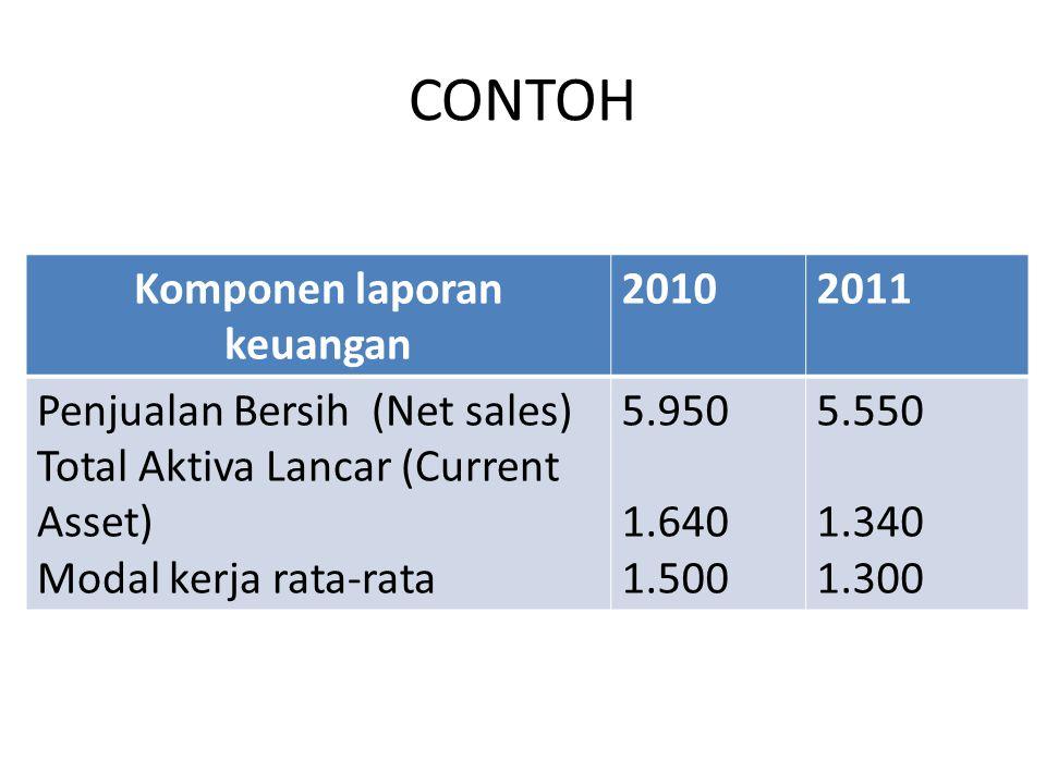 CONTOH Komponen laporan keuangan 20102011 Penjualan Bersih (Net sales) Total Aktiva Lancar (Current Asset) Modal kerja rata-rata 5.950 1.640 1.500 5.5