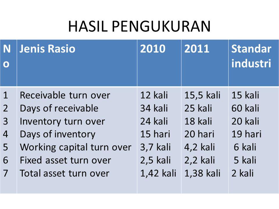 HASIL PENGUKURAN NoNo Jenis Rasio20102011Standar industri 12345671234567 Receivable turn over Days of receivable Inventory turn over Days of inventory