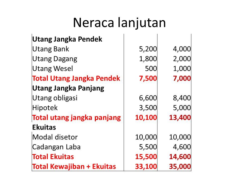 Neraca lanjutan Utang Jangka Pendek Utang Bank5,2004,000 Utang Dagang1,8002,000 Utang Wesel5001,000 Total Utang Jangka Pendek7,5007,000 Utang Jangka P
