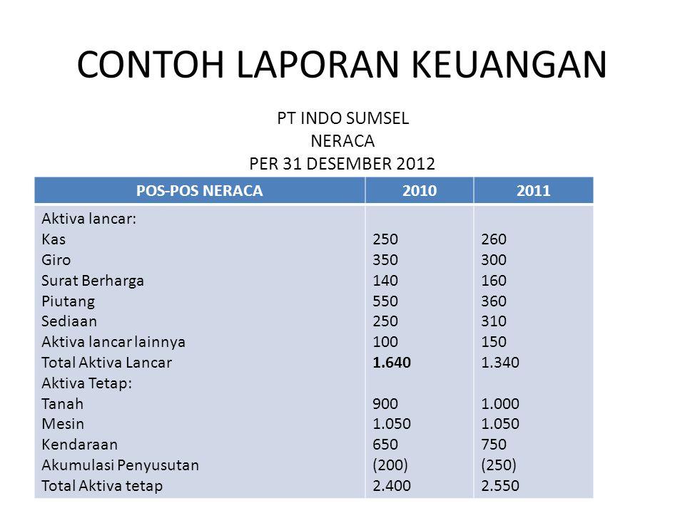CONTOH: Komponen laporan keuangan 20102011 Penjualan (sales) Sediaan (Inventory) 5.090 250 5.550 310 Tahun 2010: Rp 5,950 Inventory turn over =23,8 kali atau 24 kali Rp 250