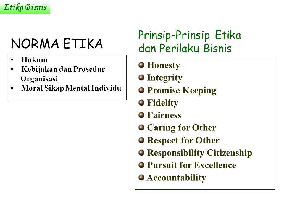 Etika Bisnis NORMA ETIKA Hukum Kebijakan dan Prosedur Organisasi Moral Sikap Mental Individu Prinsip-Prinsip Etika dan Perilaku Bisnis Honesty Integri