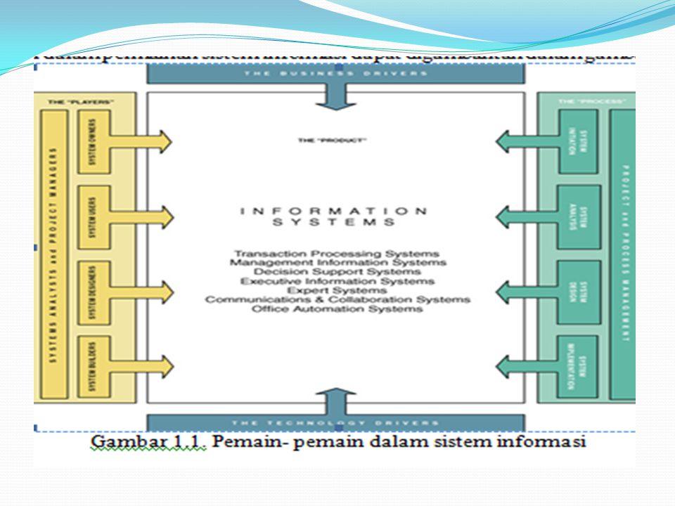 Sistem Informasi (SI) SI adalah susunan orang, data, proses, dan teknologi informasi yang berinteraksi untuk mengumpulkan, memproses, menyimpan, dan menyediakan output sebagai informasi yang dibutuhkan untuk mendukung suatu organisasi Contoh: 1.