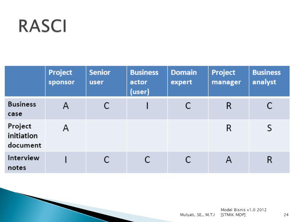 Model Bisnis v1.0 2012 [STMIK MDP] Mulyati, SE., M.T.I24