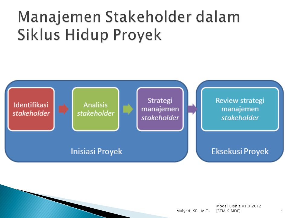 Model Bisnis v1.0 2012 [STMIK MDP] Mulyati, SE., M.T.I4
