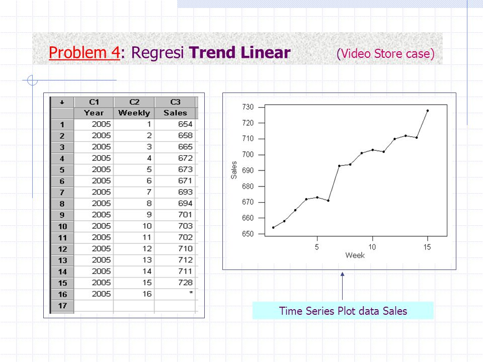 Problem 4: Regresi Trend Linear (Video Store case) Time Series Plot data Sales