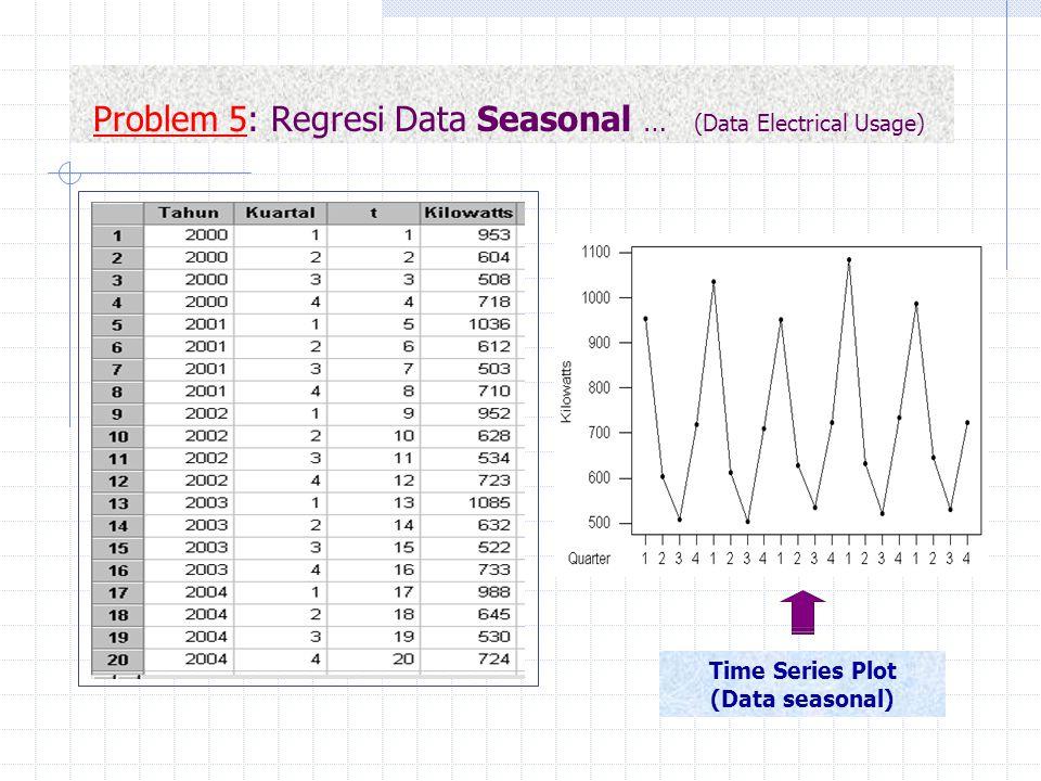 Problem 5: Regresi Data Seasonal … (Data Electrical Usage) Time Series Plot (Data seasonal)