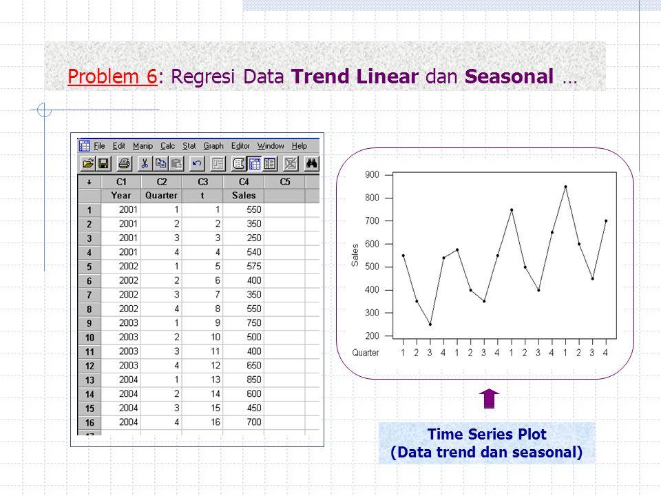 Problem 6: Regresi Data Trend Linear dan Seasonal … Time Series Plot (Data trend dan seasonal)