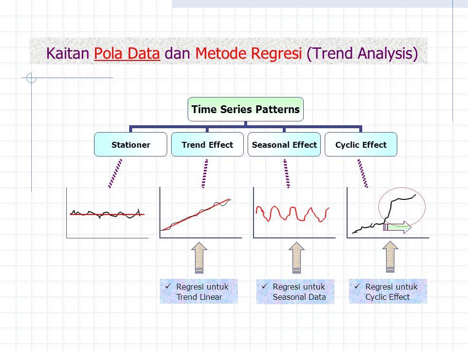Kaitan Pola Data dan Metode Regresi (Trend Analysis) Regresi untuk Trend Linear Regresi untuk Seasonal Data Regresi untuk Cyclic Effect