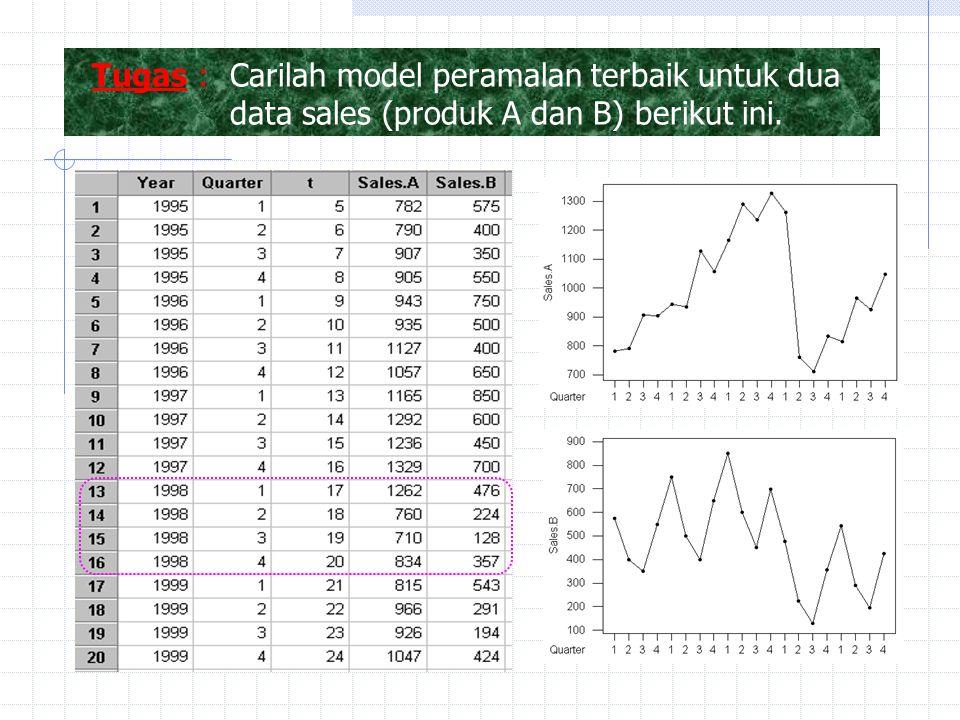 Tugas :Carilah model peramalan terbaik untuk dua data sales (produk A dan B) berikut ini.