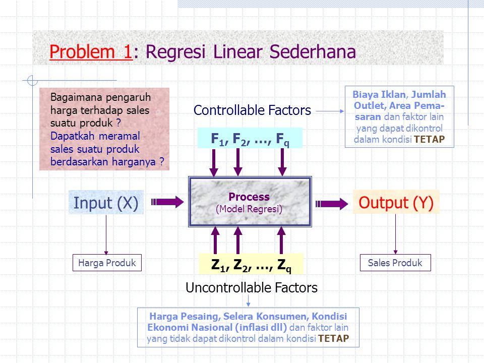 Problem 1: Regresi Linear Sederhana Harga Produk Biaya Iklan, Jumlah Outlet, Area Pema- saran dan faktor lain yang dapat dikontrol dalam kondisi TETAP